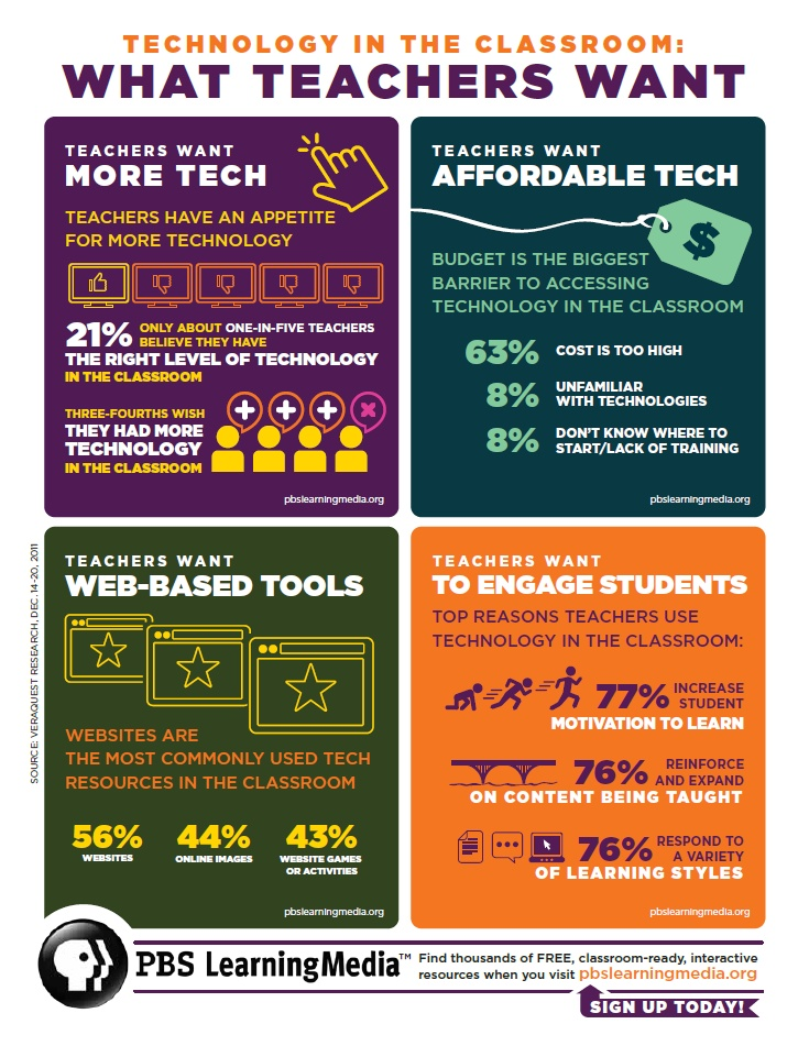 teachers want the best technology for the classroom