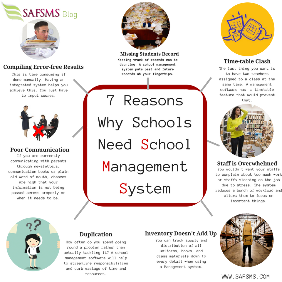 7 Reasons Why Schools Need School Management Software