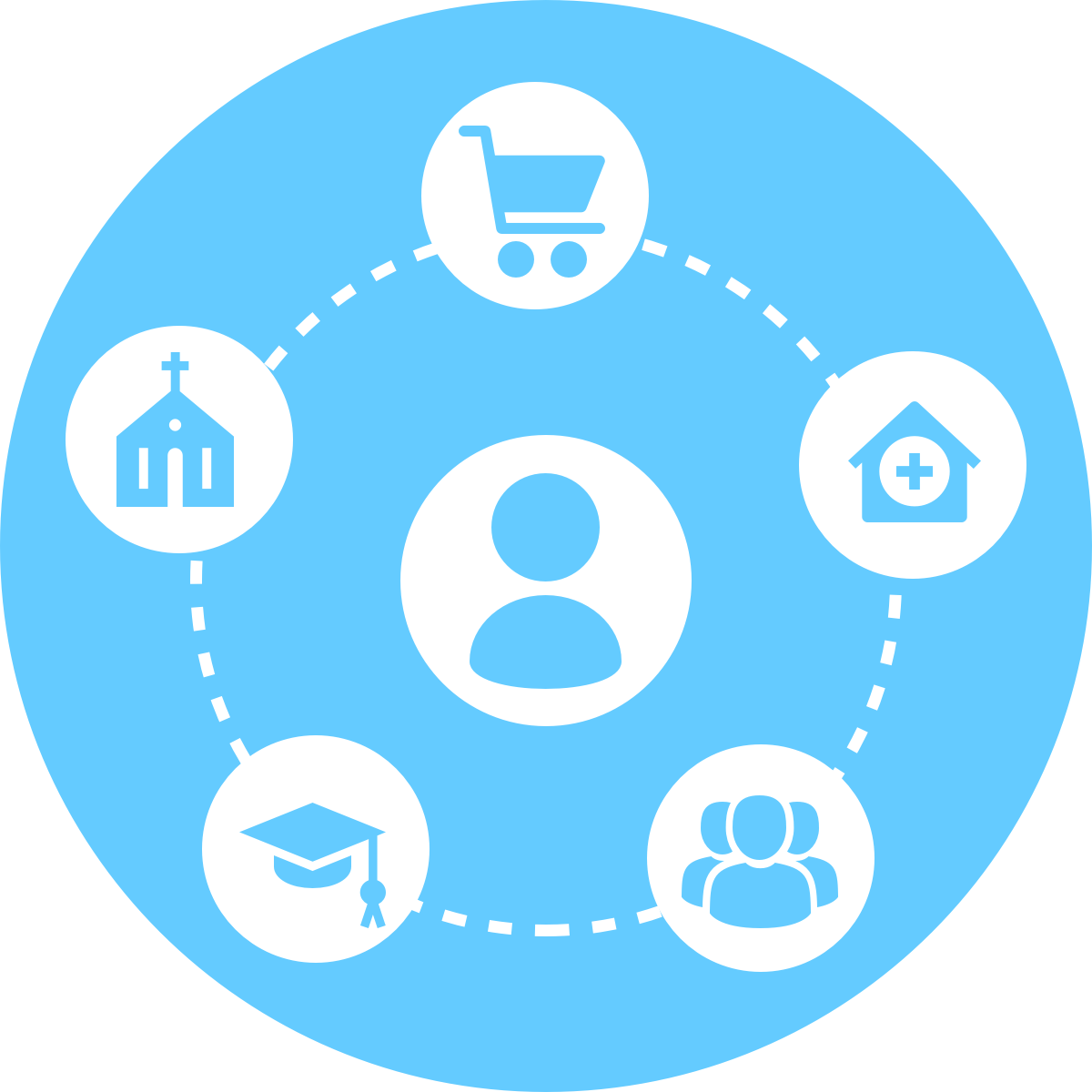 A person is surrounded with multiple icons, which includes grocery, groups, educations, church, and hospital