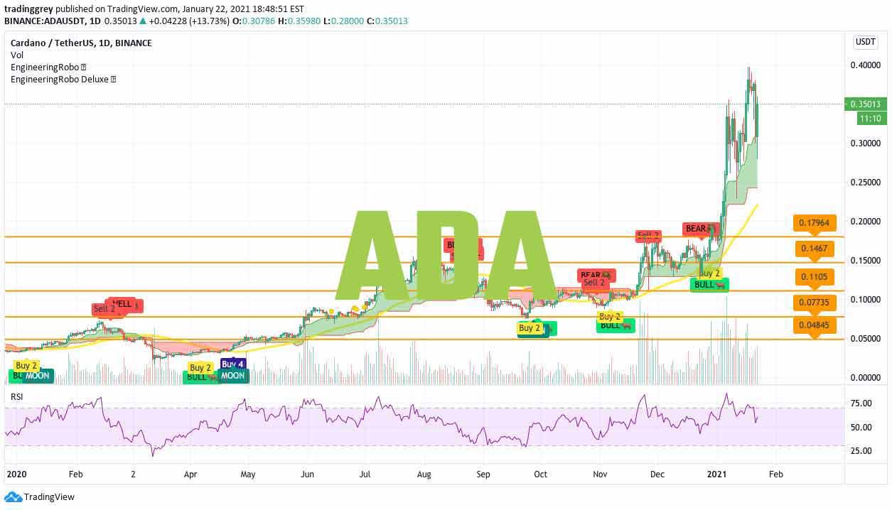 ADA EngineeringRobo chart thumbnail