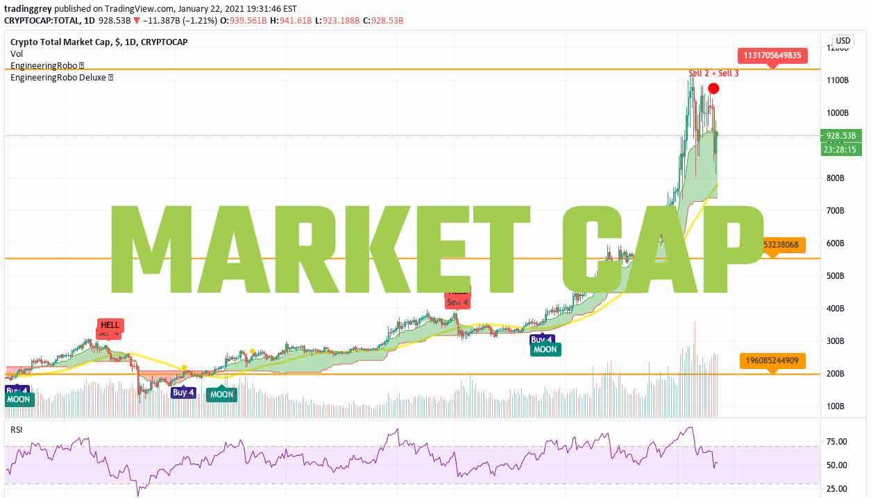 Crypto Market Cap EngineeringRobo chart thumbnail