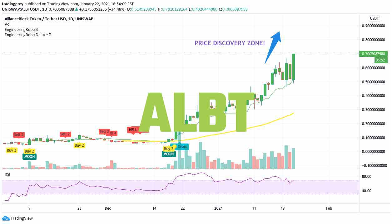 ALBT EngineeringRobo chart thumbnail