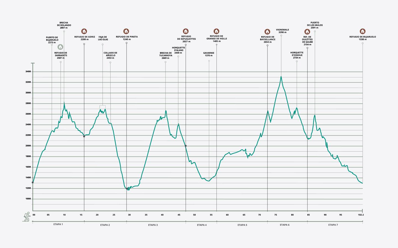 Gráfica de la ruta Clásica con Ascensión al Vignemale