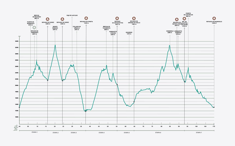 Gráfica de la ruta Clásica con Ascensión al Monte Perdido y al Vignemale