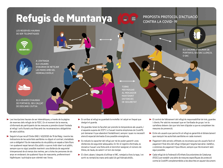 Infografía del protocolo anti covid para la Alta Ruta del Cadí
