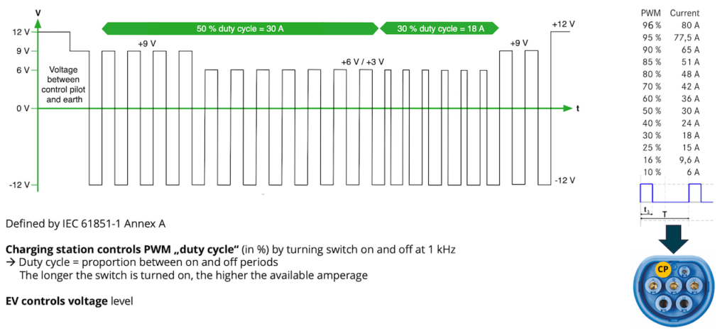 Illustration of a PWM signal during a charging session (Source: ISO 15118 Manual)