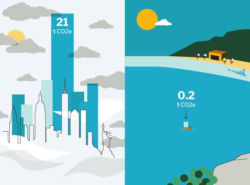 "Illustration depicting the average carbon footprint in Malawi (""0.2 tonnes CO2e"") vs North America (""21 tonnes CO2e"")"