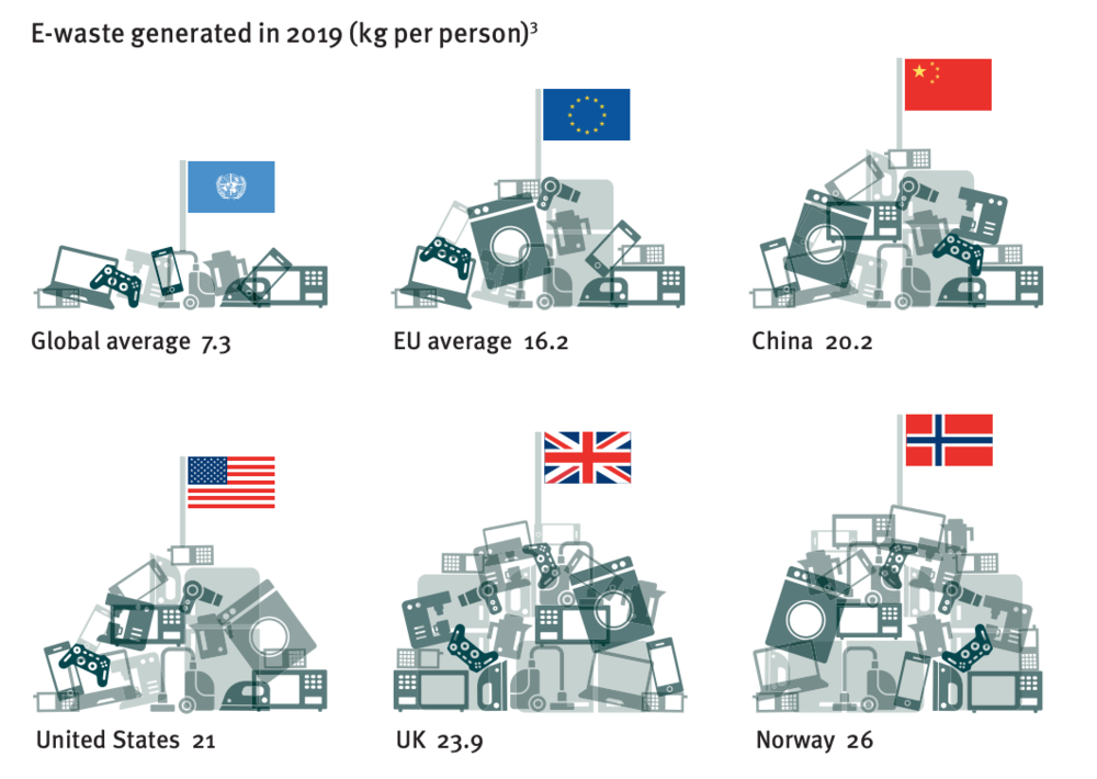 Diagram showing kgs of e-waste generated in 2019 per person; average 7; EU 16; China 20; United States 21; UK 24; Norway 26