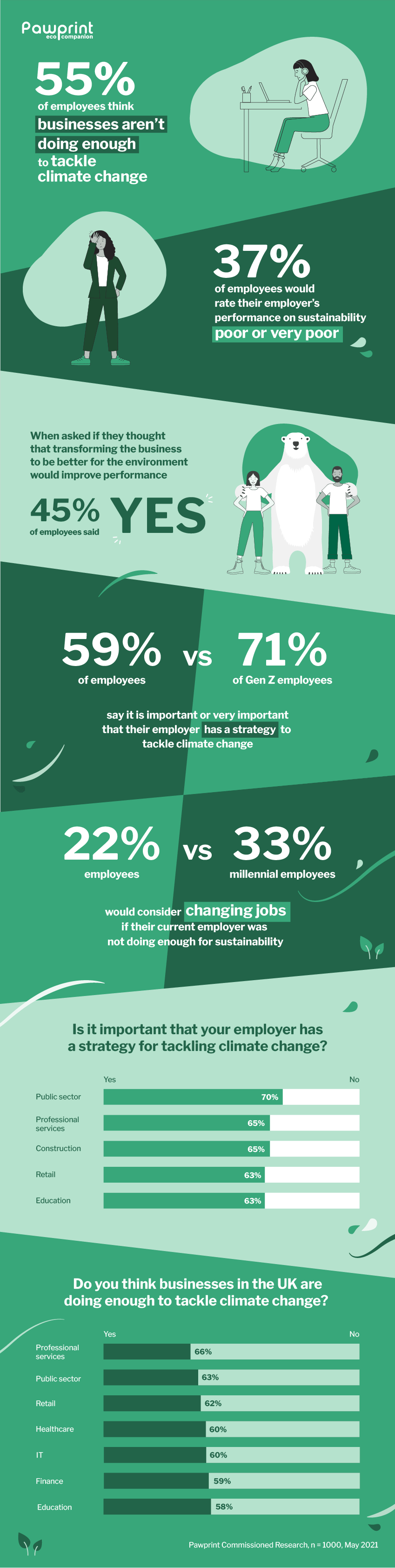 Infographic with stats from Pawprint's employee survey, 'What do you think about your employer's sustainability strategy?'