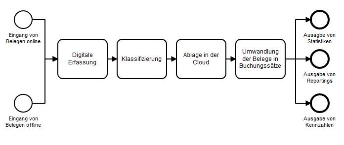 Buchhaltung automatisieren Prozessablauf 1