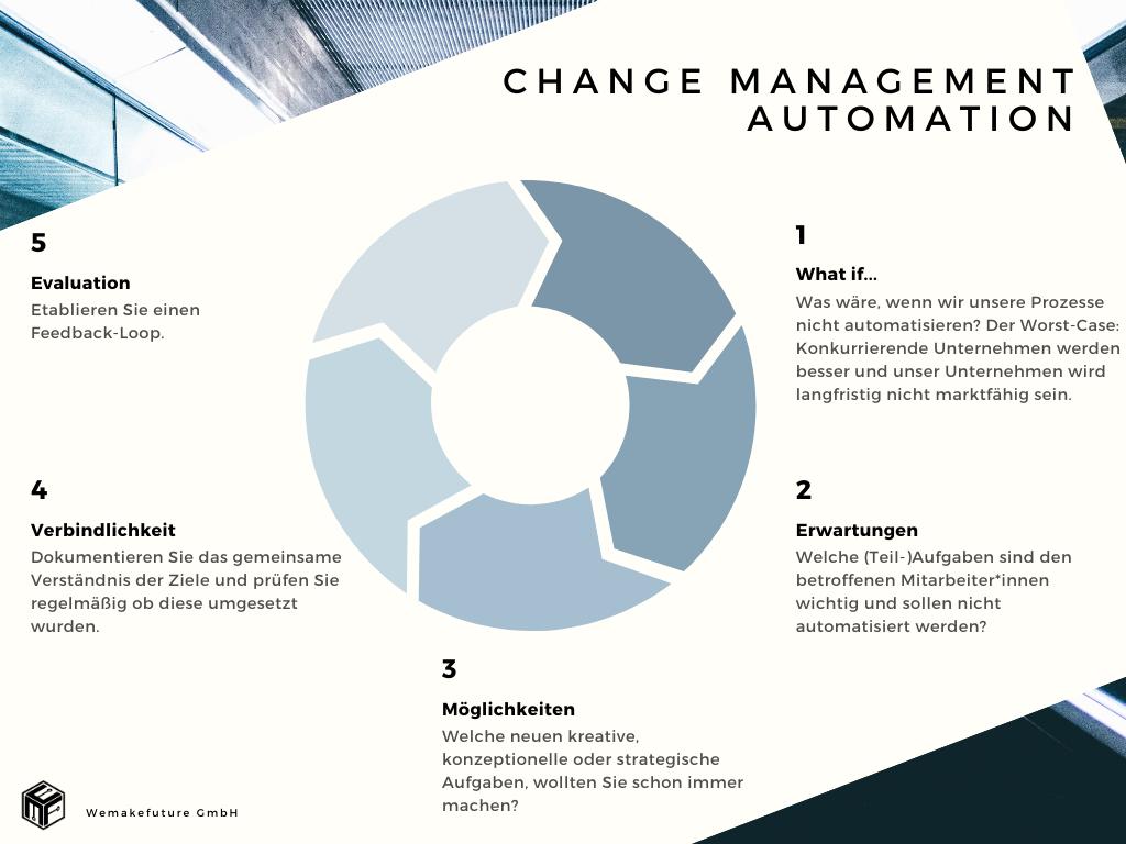 Change Management Digitalisierung