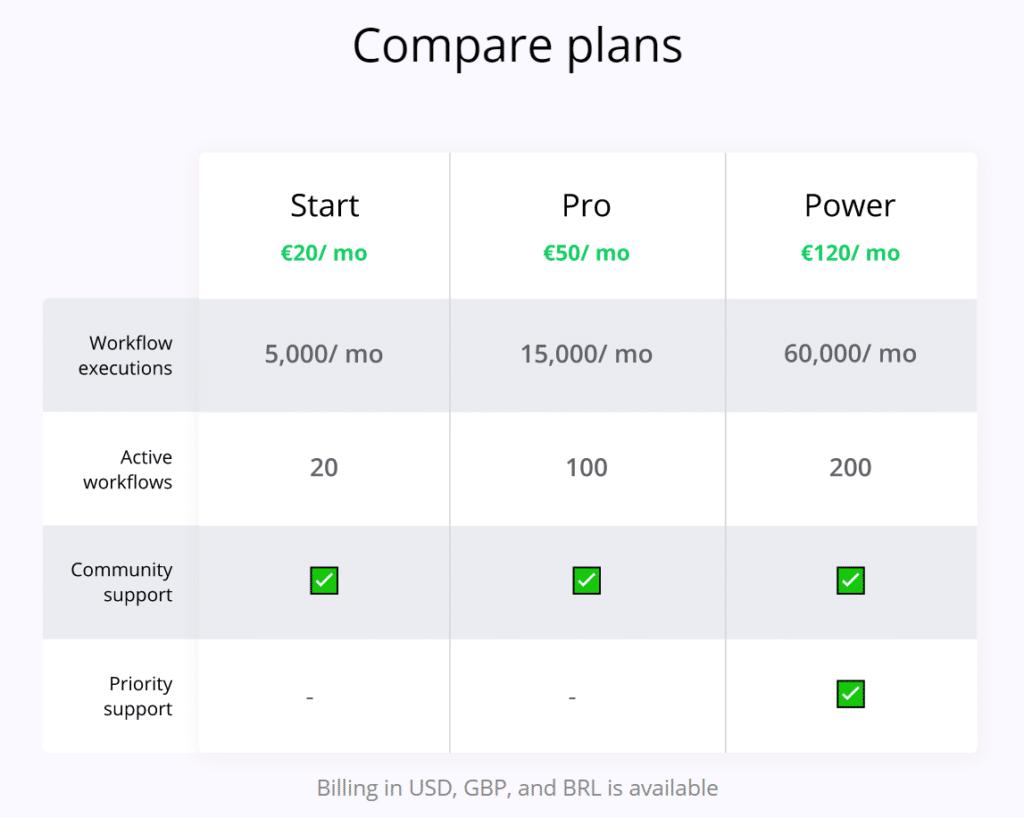n8n-review-pricing