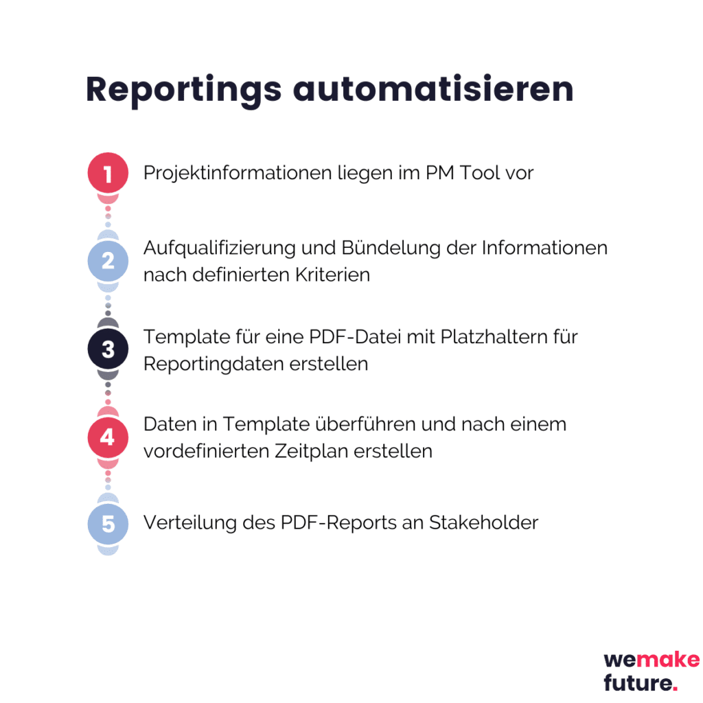PDF-automatisieren-Reporting
