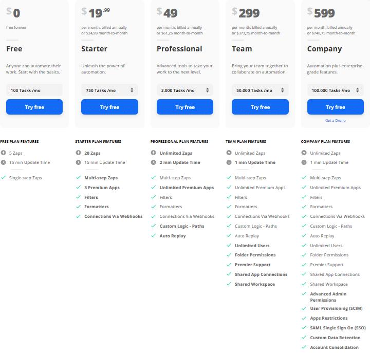 Power Automate Alternative: Zapier Preise