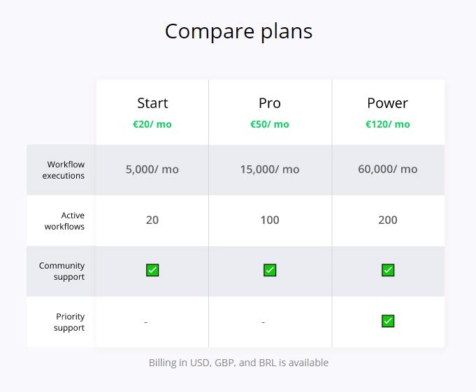 Power-Automate-Alternative-n8n-Pricing