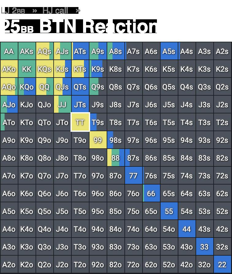 Screenshot of floptimal classic grid, LJ raise HJ call BTN reaction for 25 big blinds