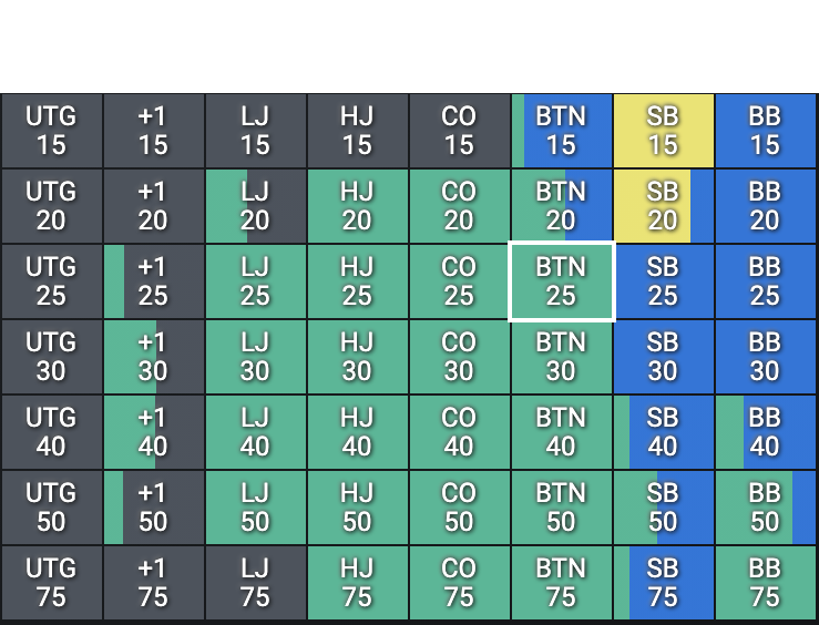 screenshot of floptimal grid showing how to play 97s from any position at any stack size