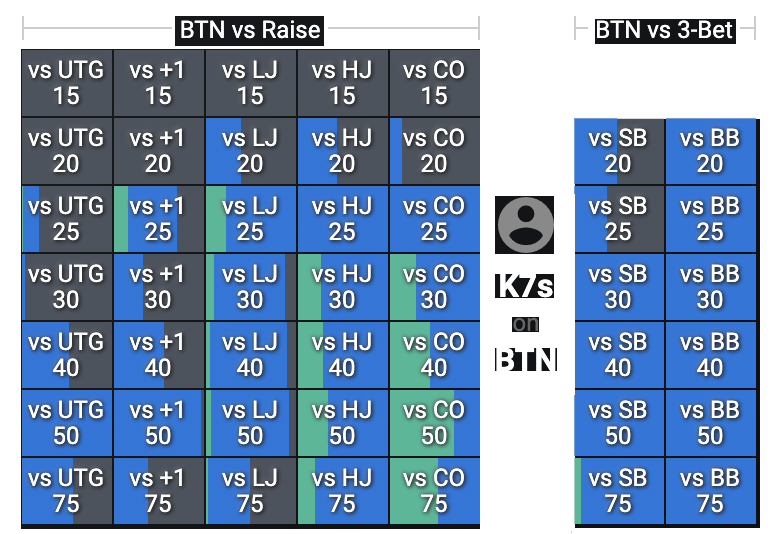 Screenshot of Floptimal grid, how to play K7s on the button in reaction to any raiser