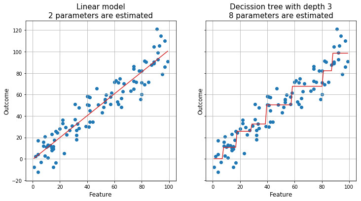 Why linear regression