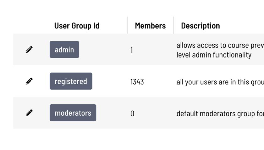 Digital training user management dashboard screenshot
