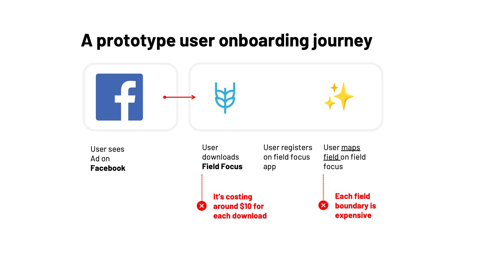 A prototype onboarding journey
