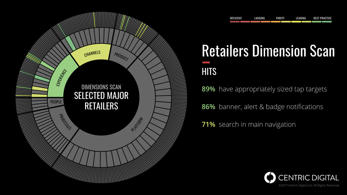 retailers-dimension-scan-hits
