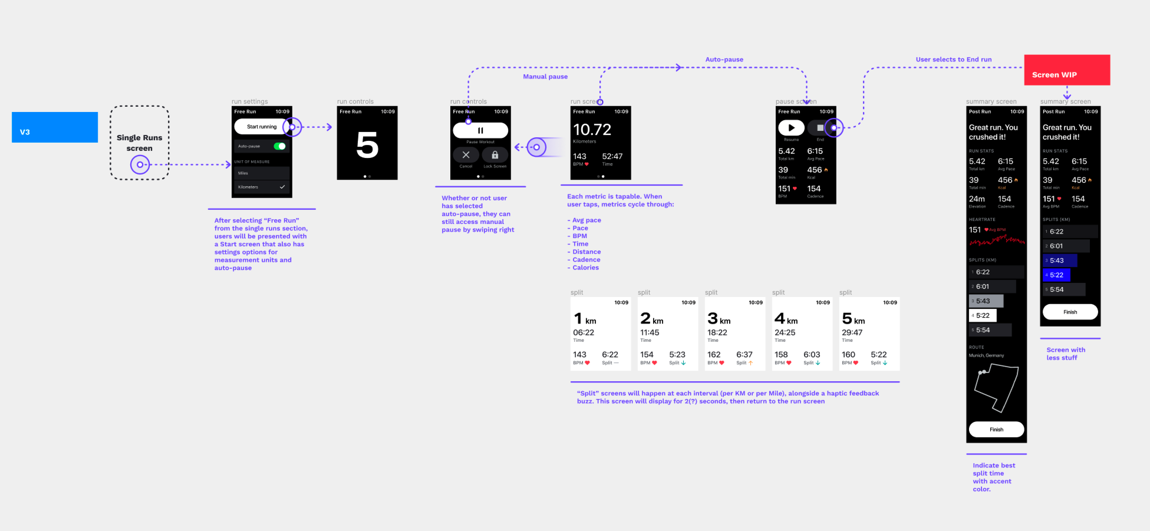 v3 of User flow and visual designs