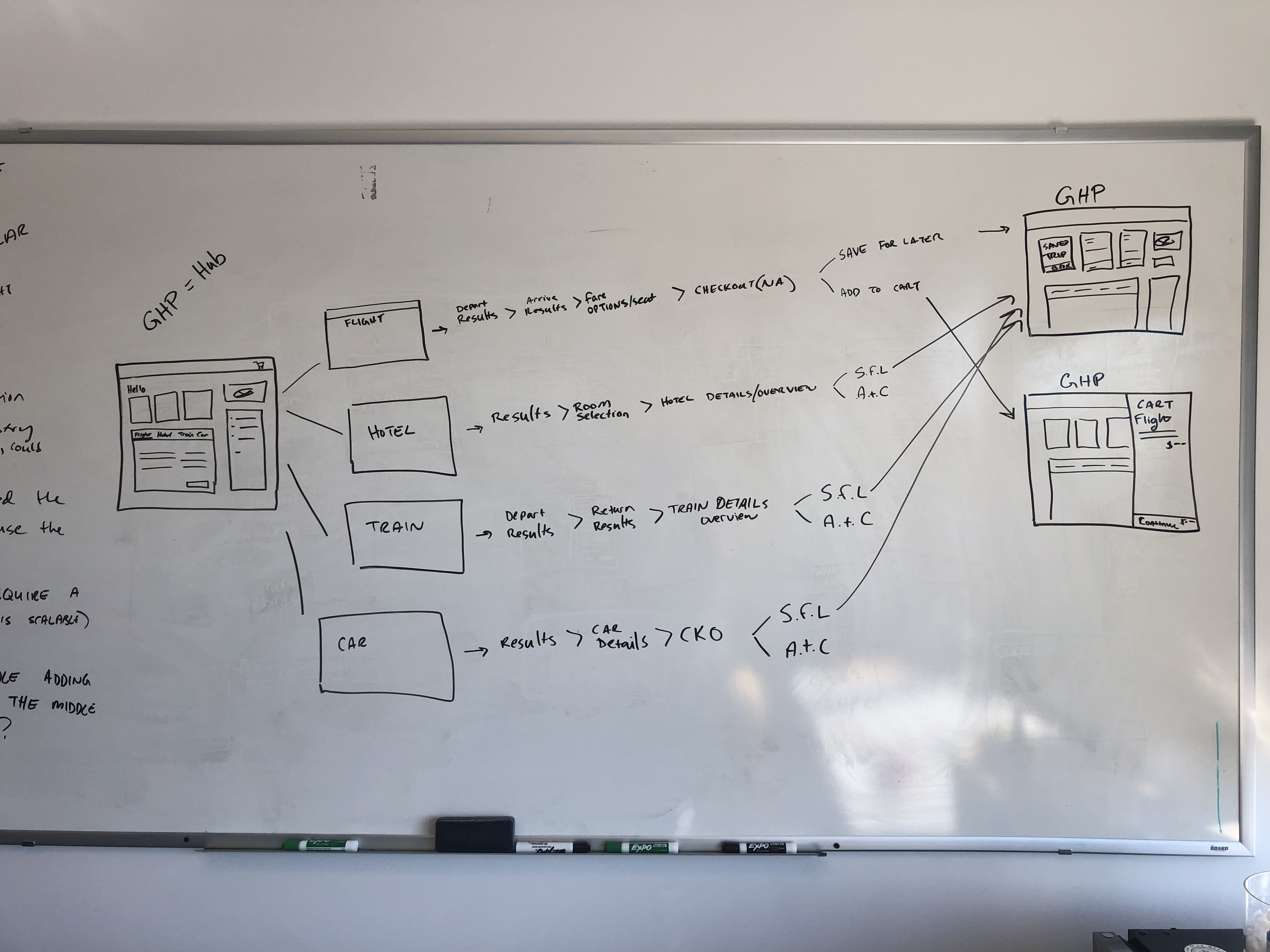 Whiteboard drawing of a shopping flow with lots of arrows and annotations
