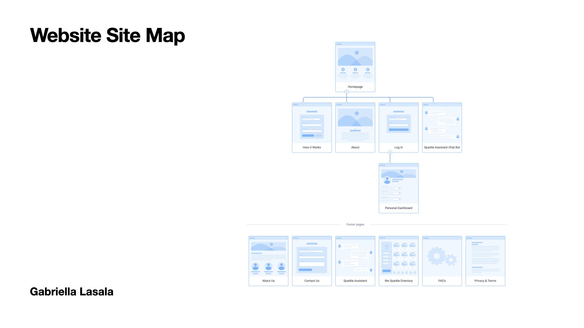 Marketing website site map proposal.