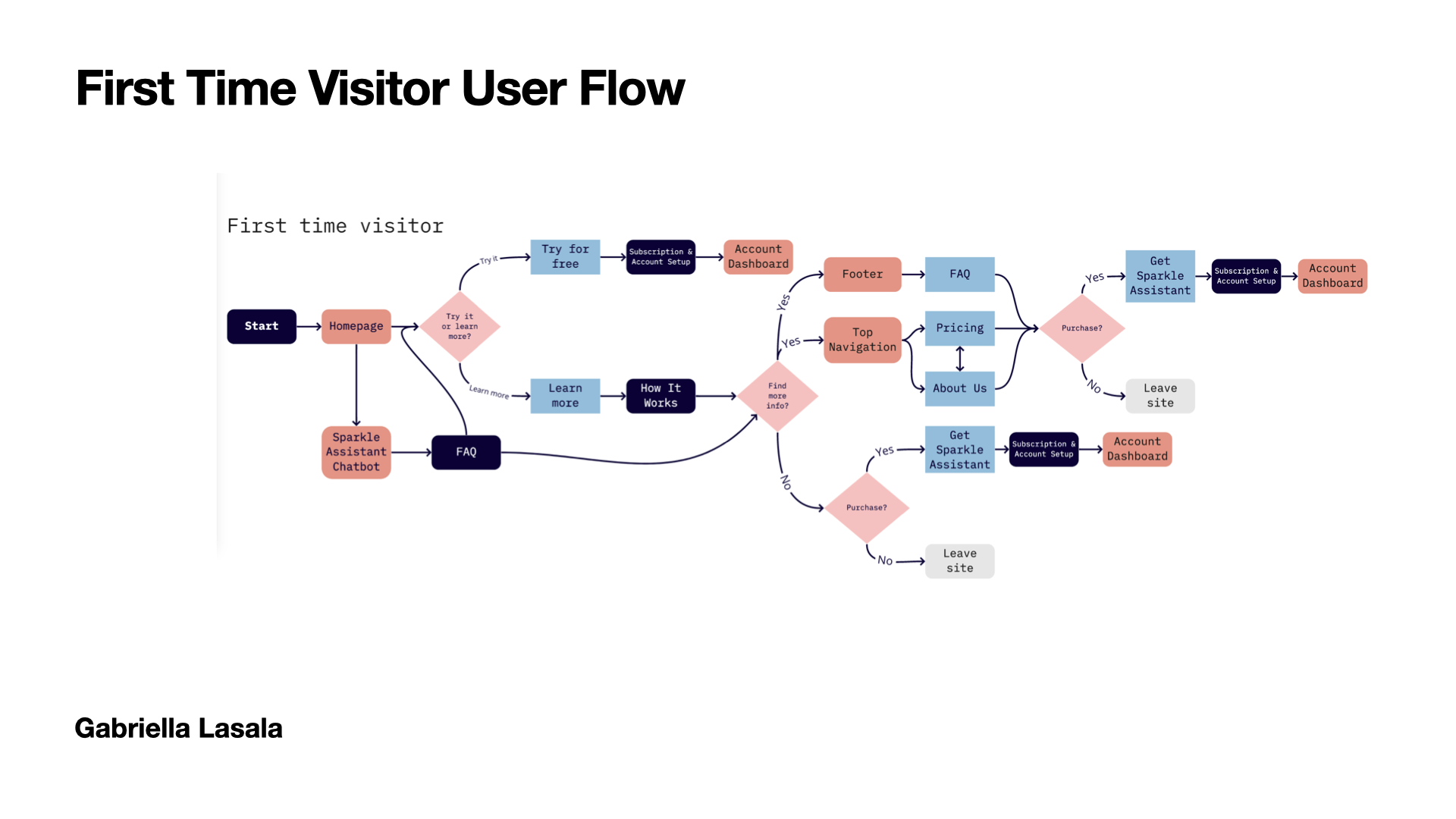 Example of a first time visitor user flow on the marketing website.