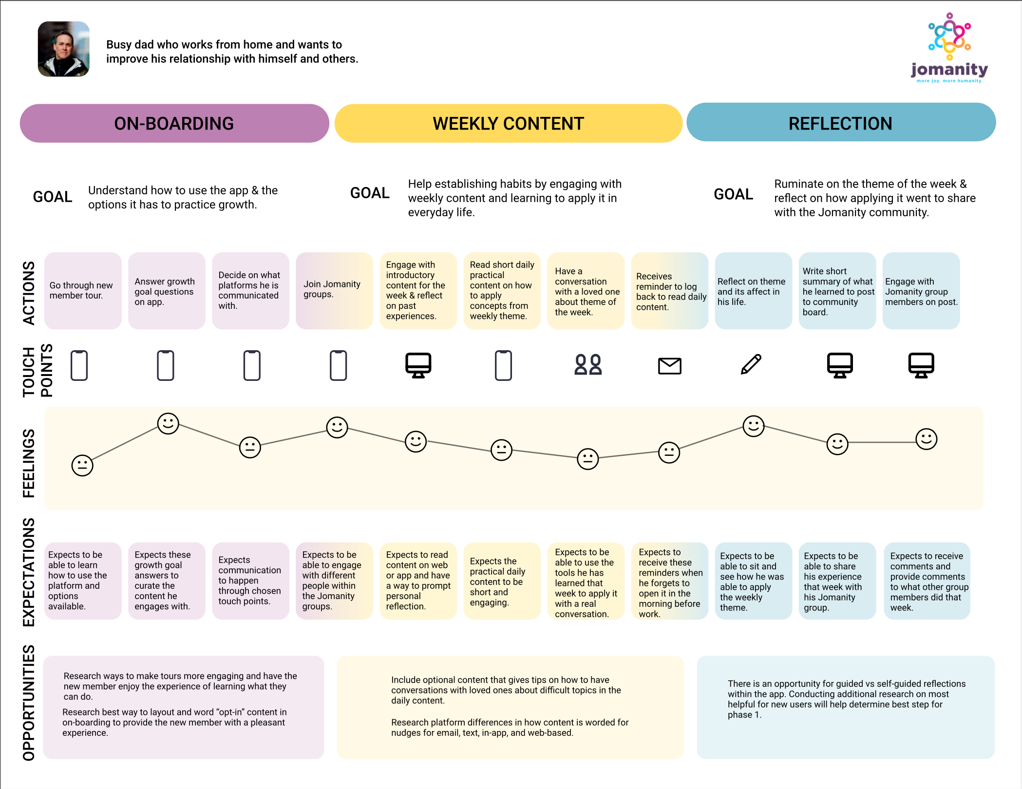 Visual of a journey map of a user's first week onboarding and using Jomanity.