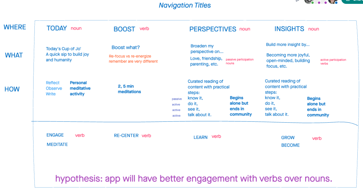 A messy image of my work synthesizing the research into the content and information hierarchy for the app.