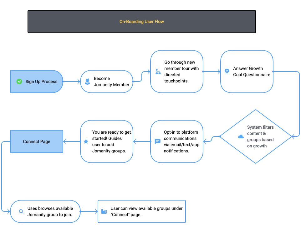 Example of an onboarding user flow for Jomanity.