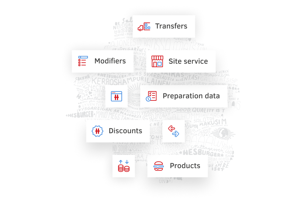 Examples of the different data within Hesburger's system that need to be in sync with each other in real time: Transfers, Modifiers, Site Service, Preparation Data, Discounts, Products.