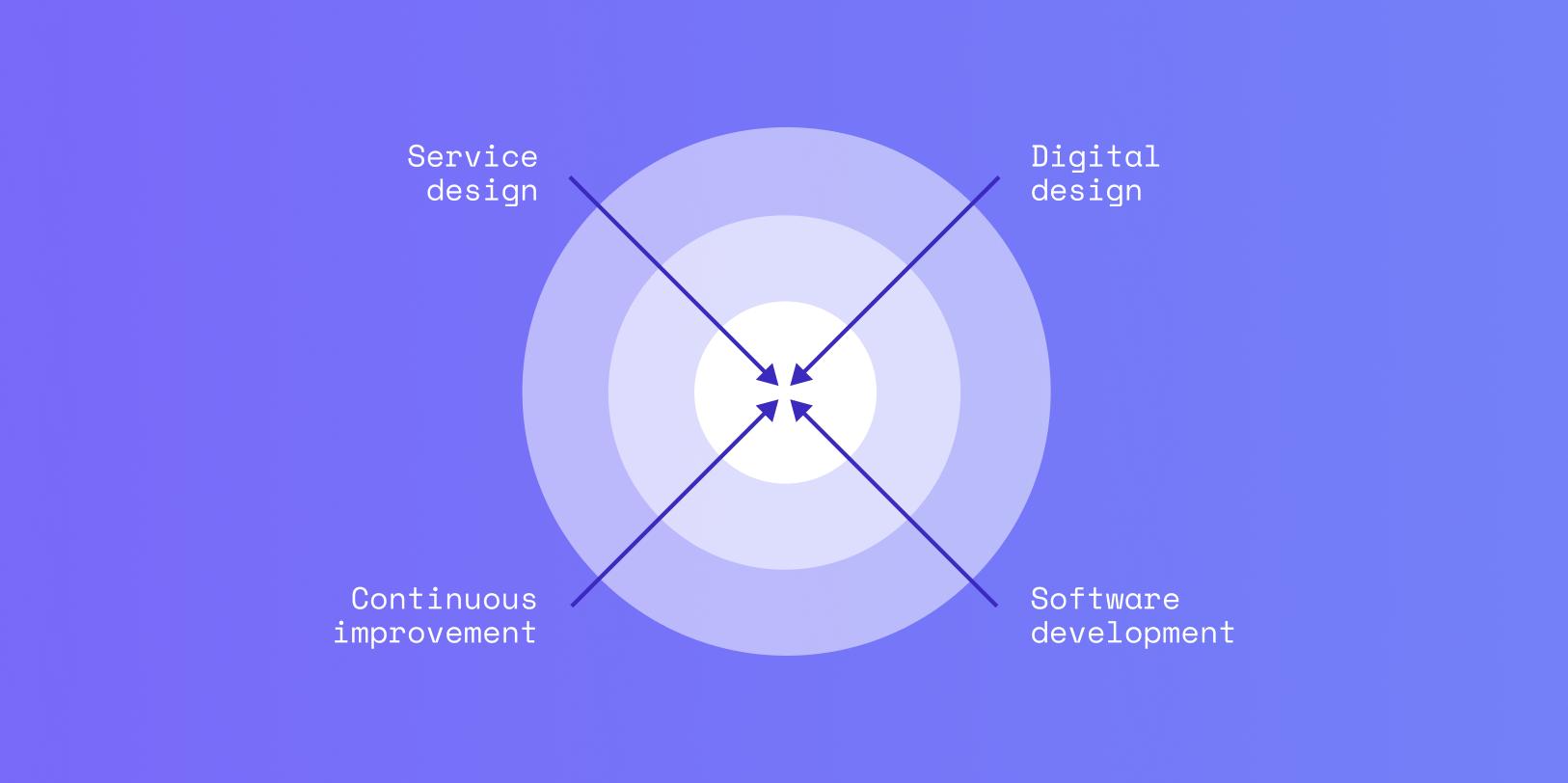 Taiste's services: Service Design, Digital Design, Continuous Improvement and Software Development.