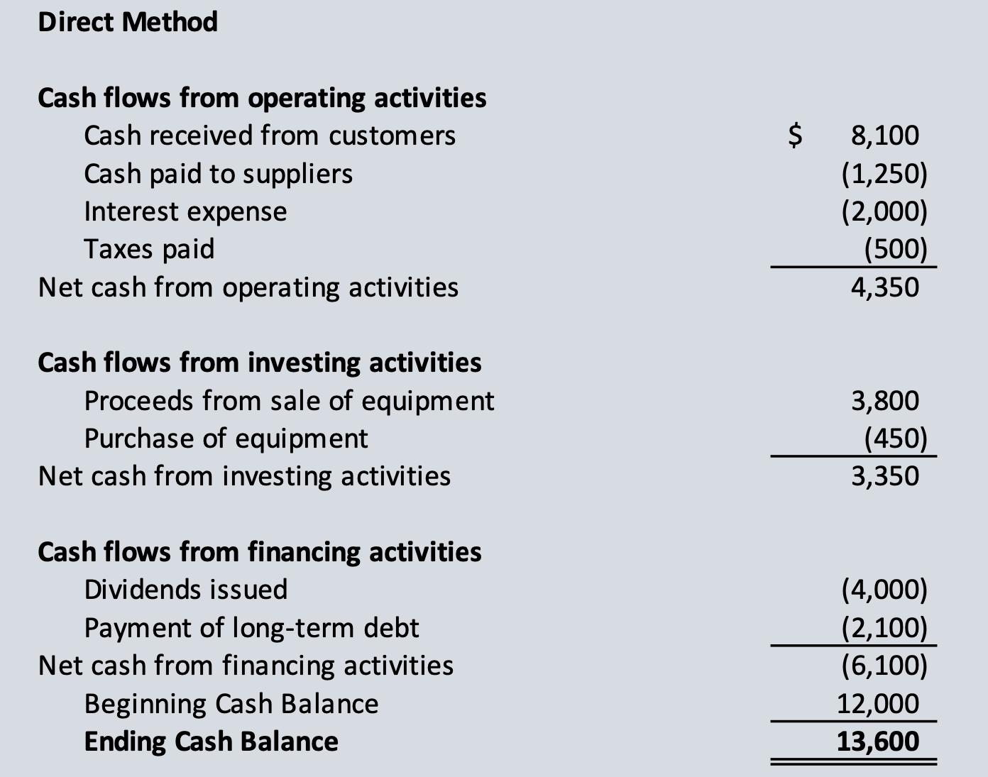 Cash Flows statement direct method