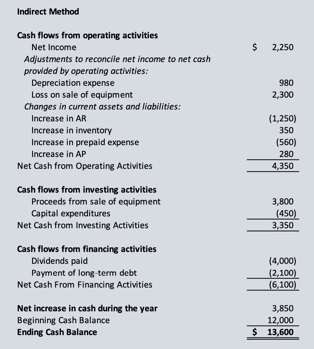 Cash Flows Statement Indirect Method