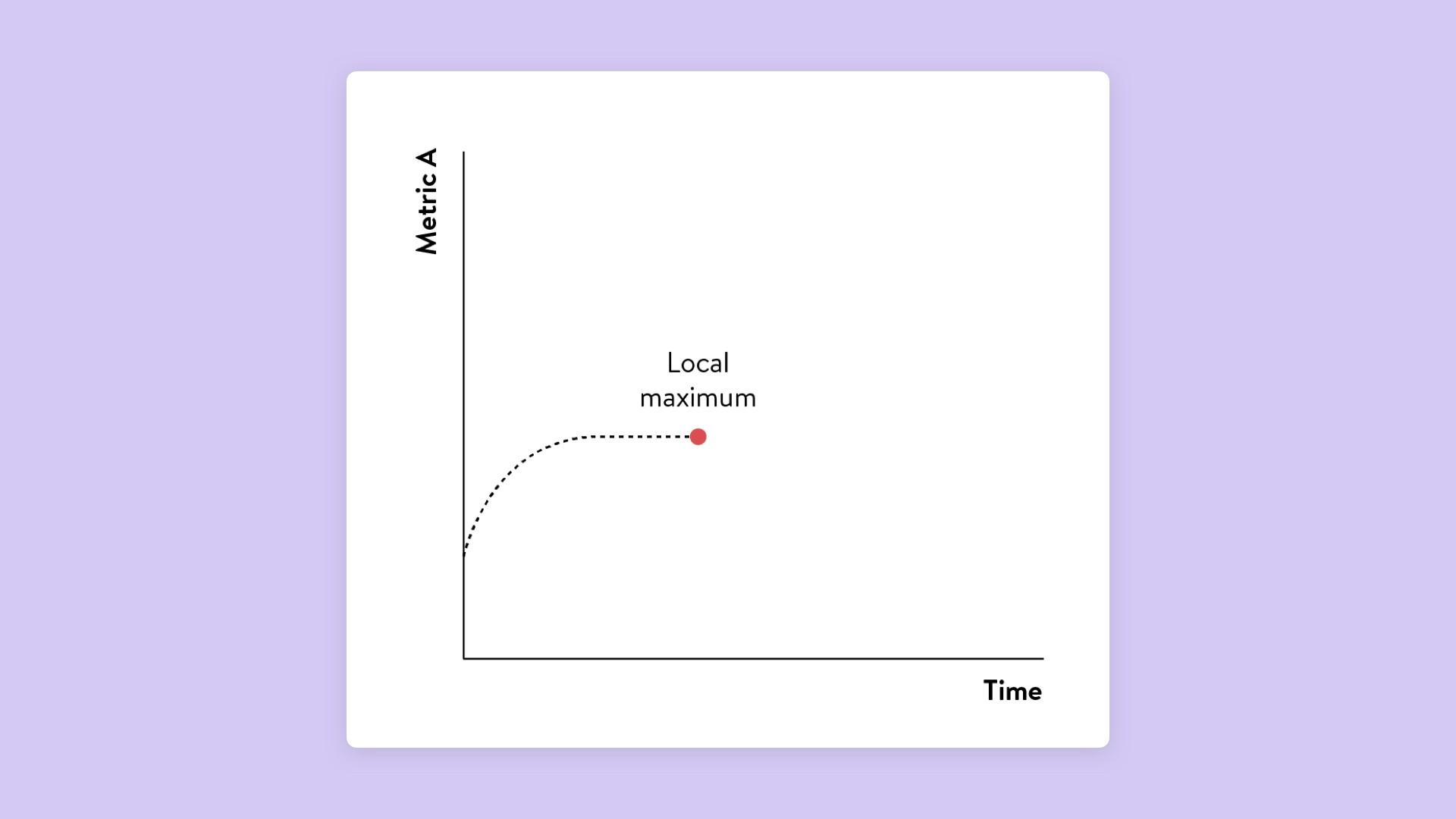 Reaching your local maximum
