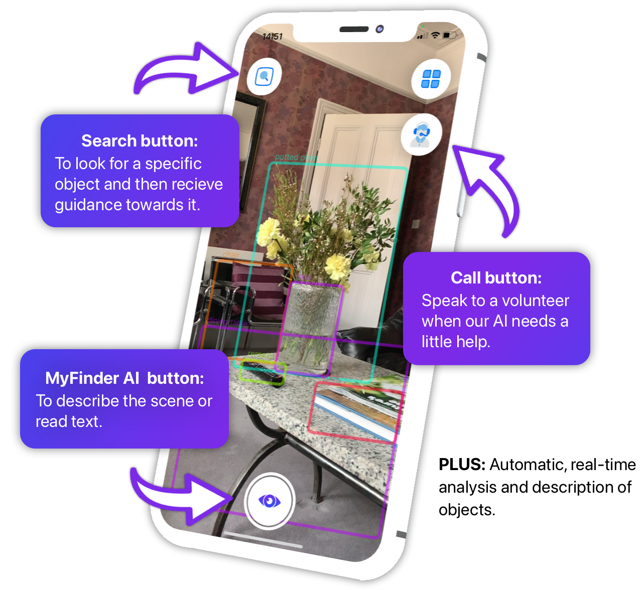 Features on the MyFinder app include. Search button: to look for a specific object and then receive guidance towards it. MyFinder AI Button: To describe the scene or read text. Automatic, real-time analysis and description of objects. Call Button: Speak to a volunteer when our AI needs a little help.