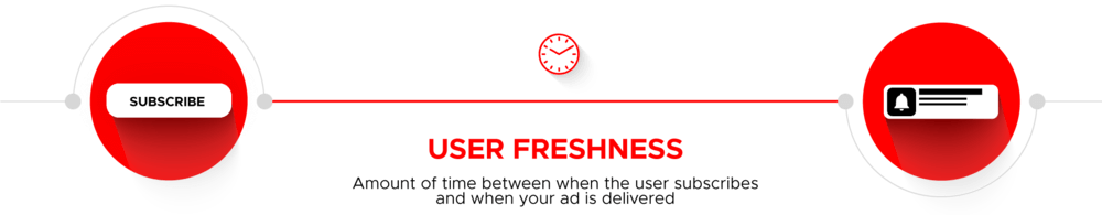 What is user freshness