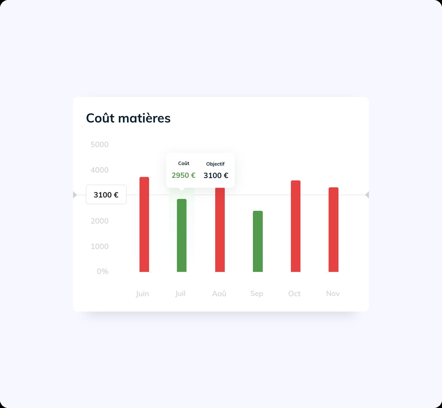 Graphique montrant les coûts matières avec des objectifs