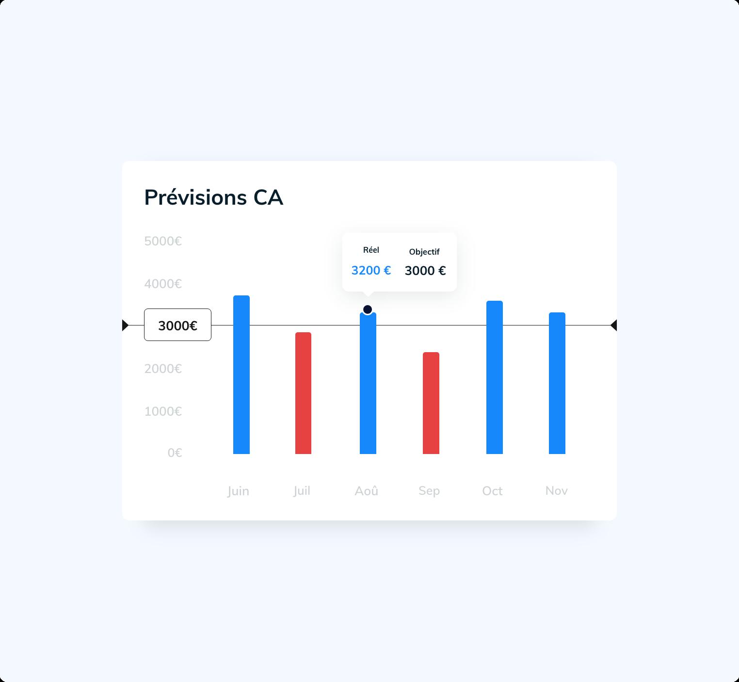 Prévision du chiffre d'affaire par mois avec des objectifs