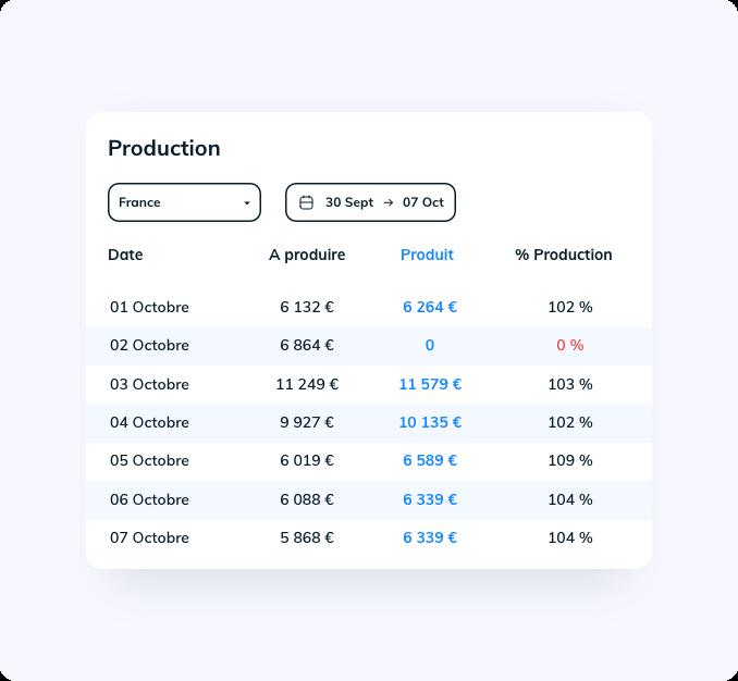 Analysez vos productions et vos résultats de chiffre d'affaires