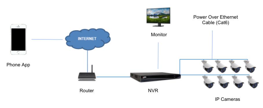 CCTV System Setup
