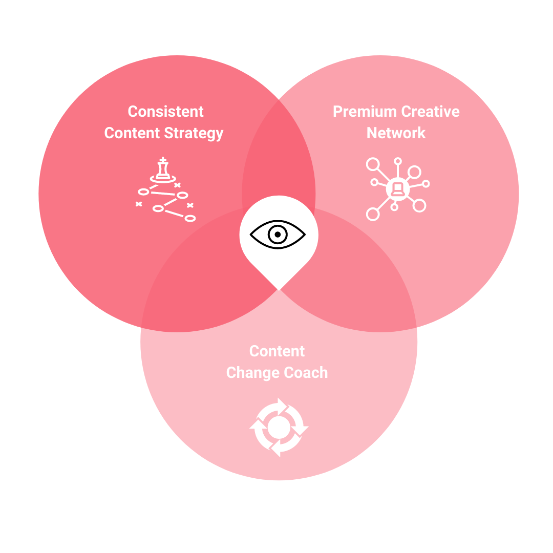 Innovation Sweet spot and the three lenses of innovation