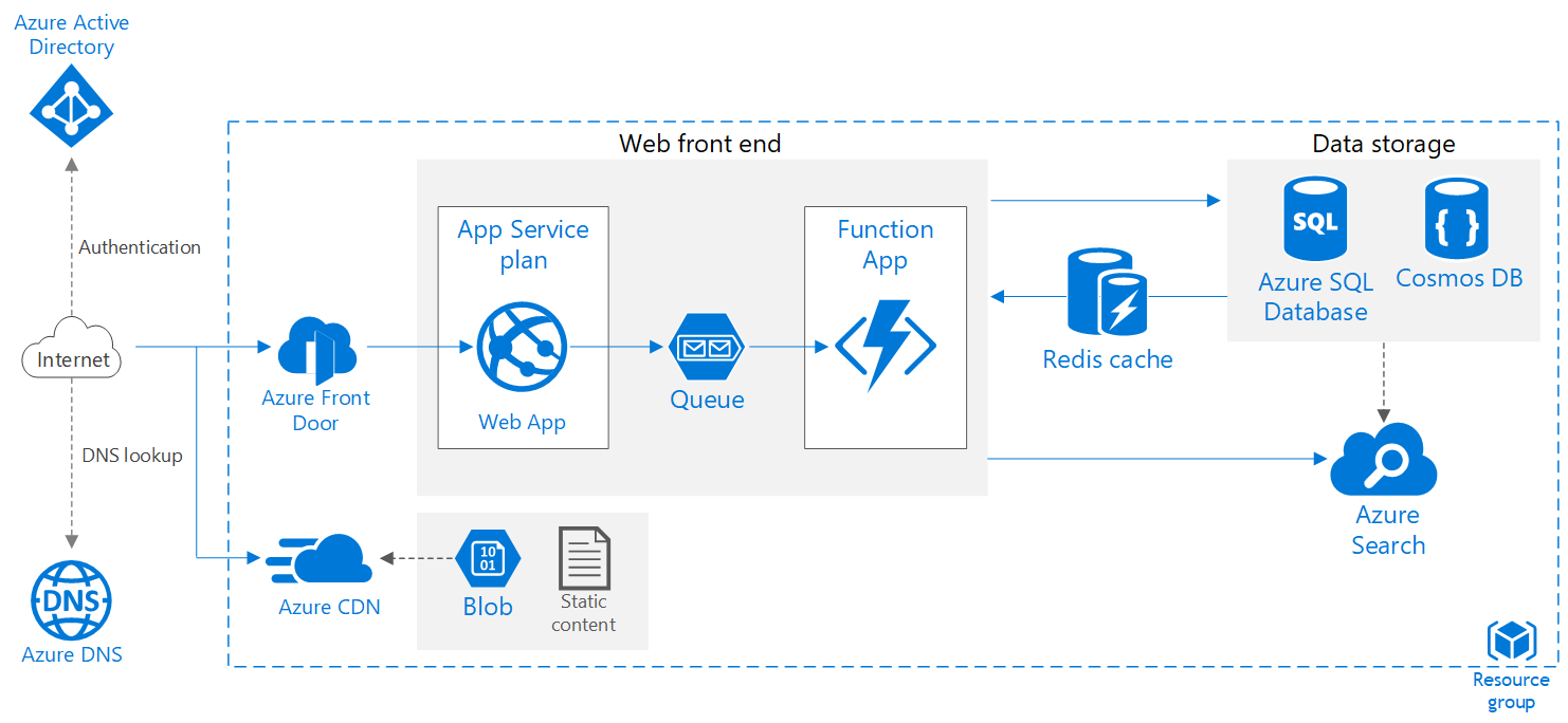 Scalable web app architecture sample