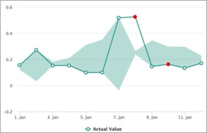 A Real Data-Driven Capital Works Portfolio