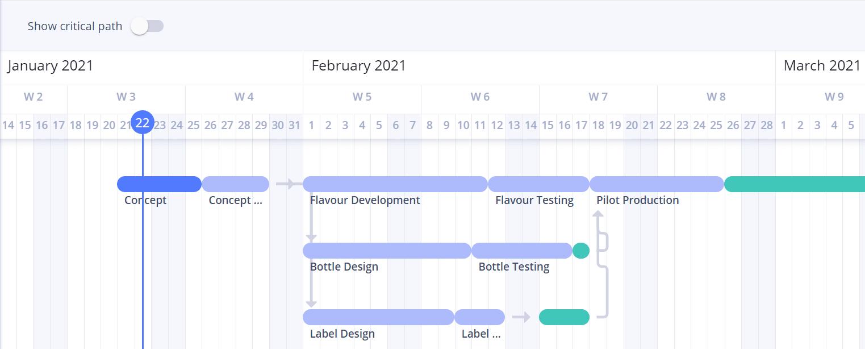 A screenshot of Gantt charts on the interface