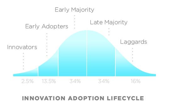 Technology Adoption
