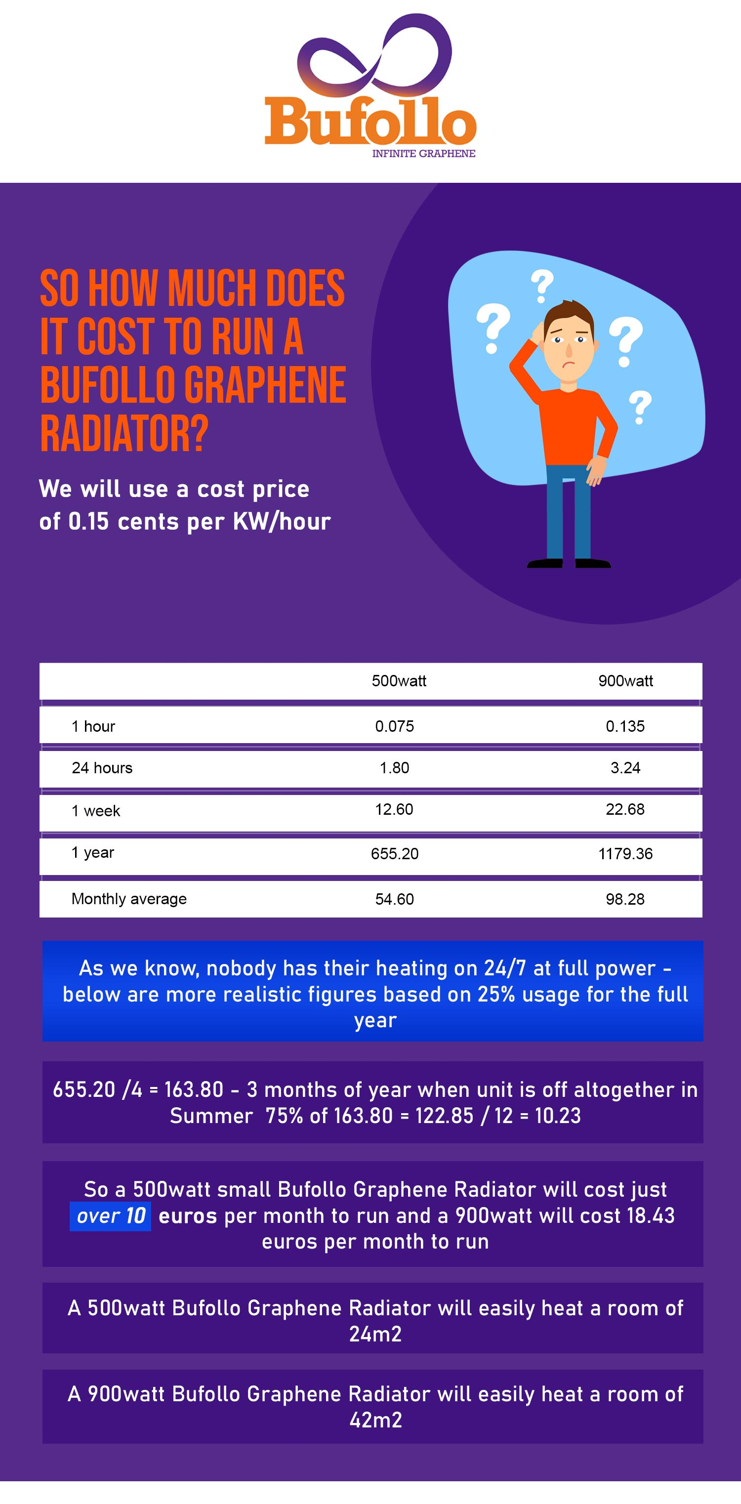 cost to run a bufollo graphene radiators
